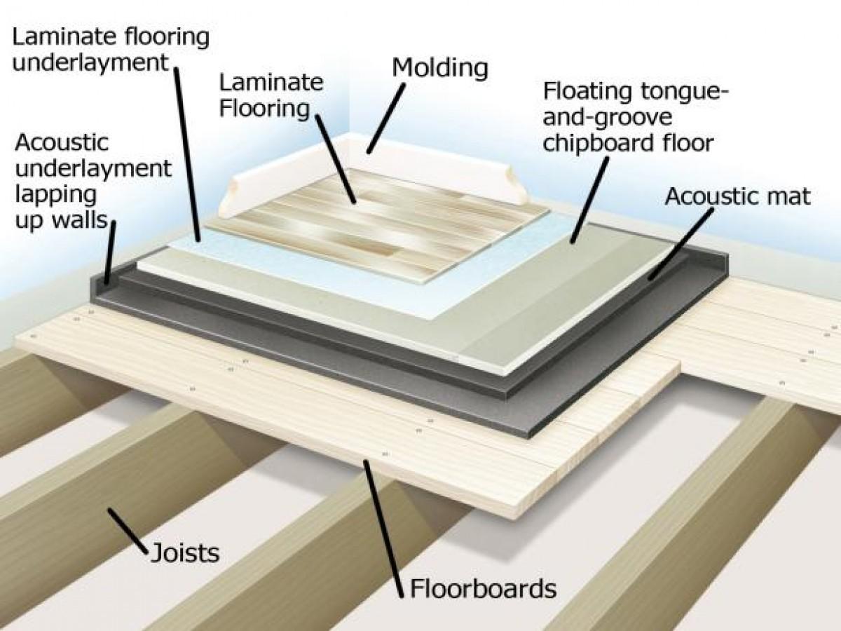 Acoustic Underlay Wood Floor Printers Signcart